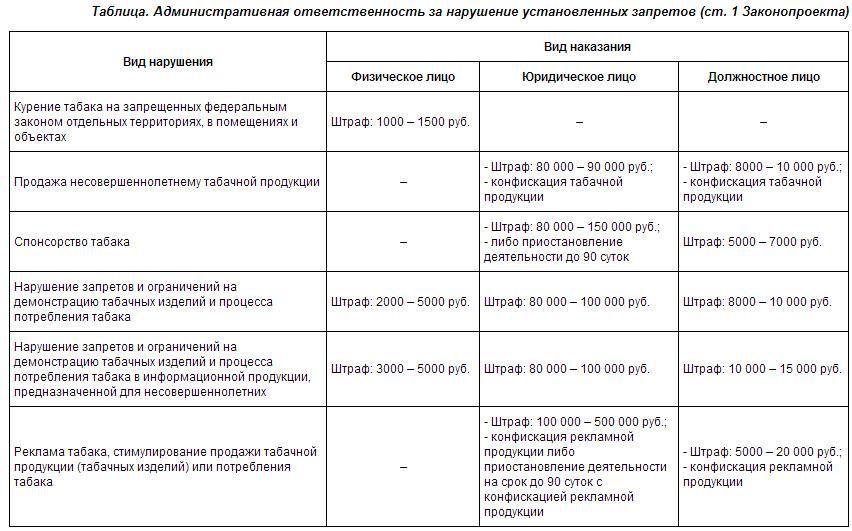 """""""Антитабачный"""" закон с 1 июня 2013 г. или"""