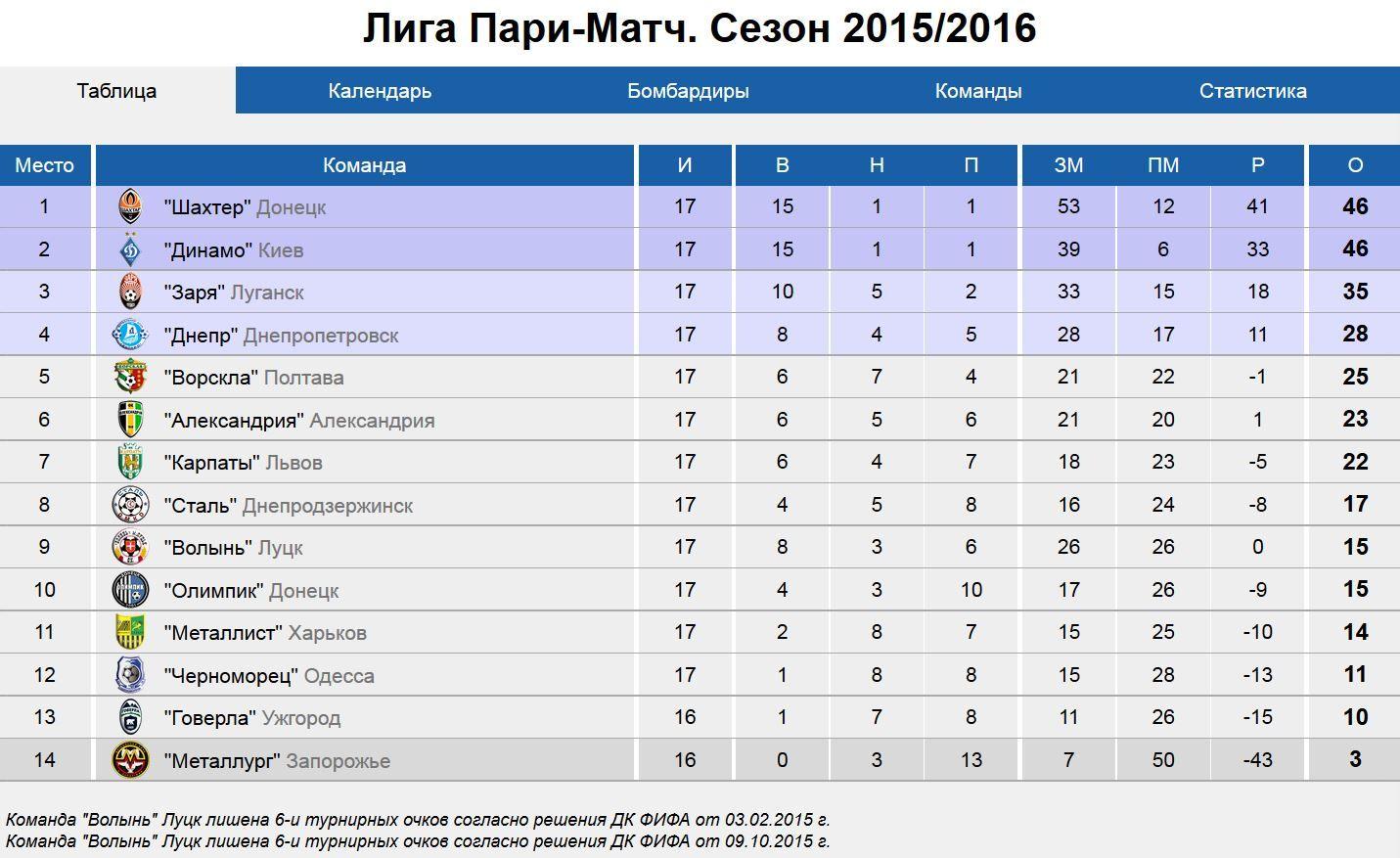 Турнирная таблица чемпионата украины по футболу 5 фотография