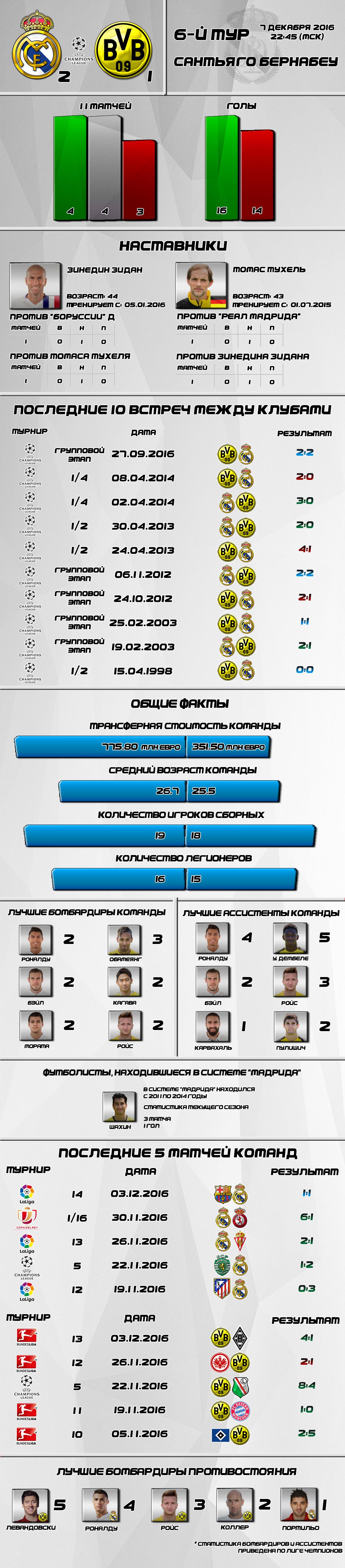 Сливочное превью. 6-й тур Лиги Чемпионов