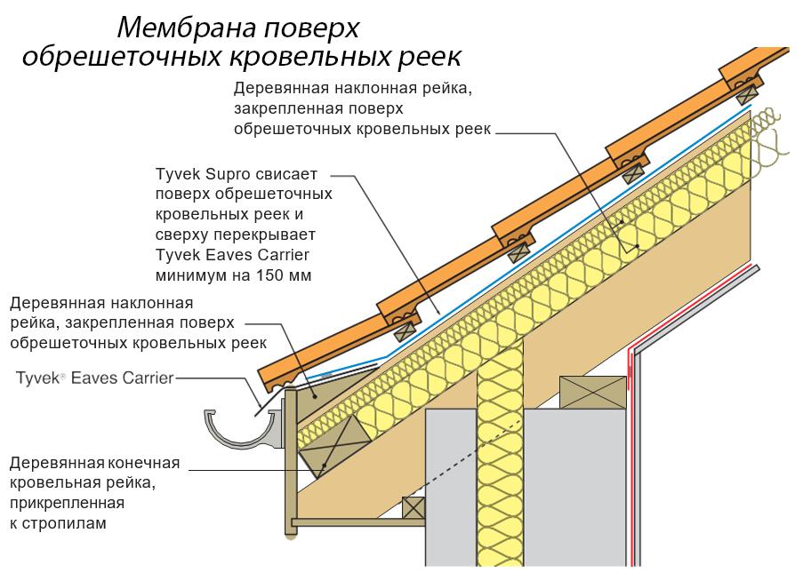 Как монтировать мембрану поверх обрешетки
