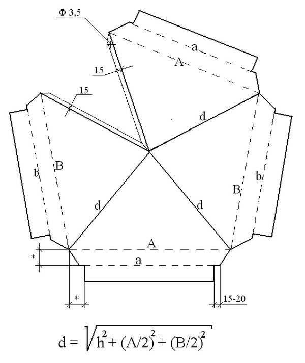 Как рассчитать размеры колпака