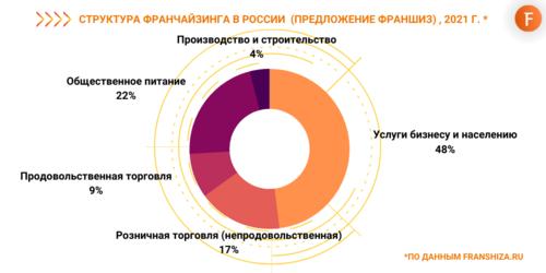Самые популярные франшизы в России